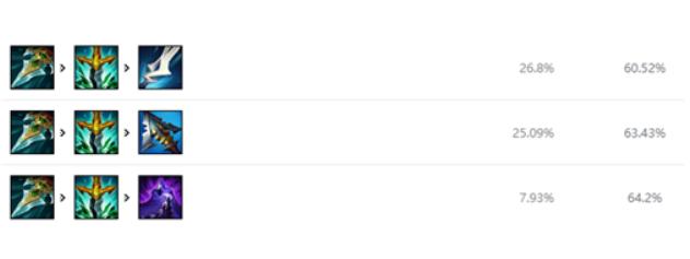 LOL11.9版本中单奇亚娜攻略 玩法装备搭配推荐